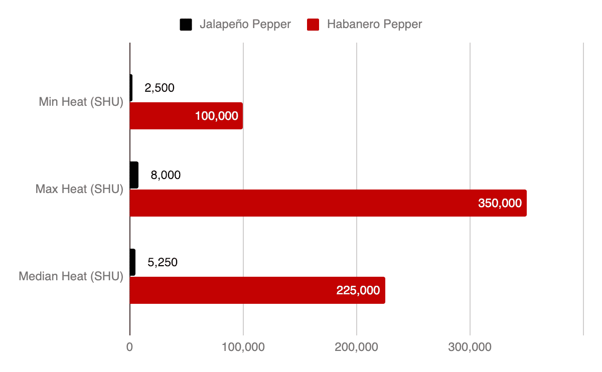 Habanero Vs  Jalapeño: PepperScale Showdown - PepperScale