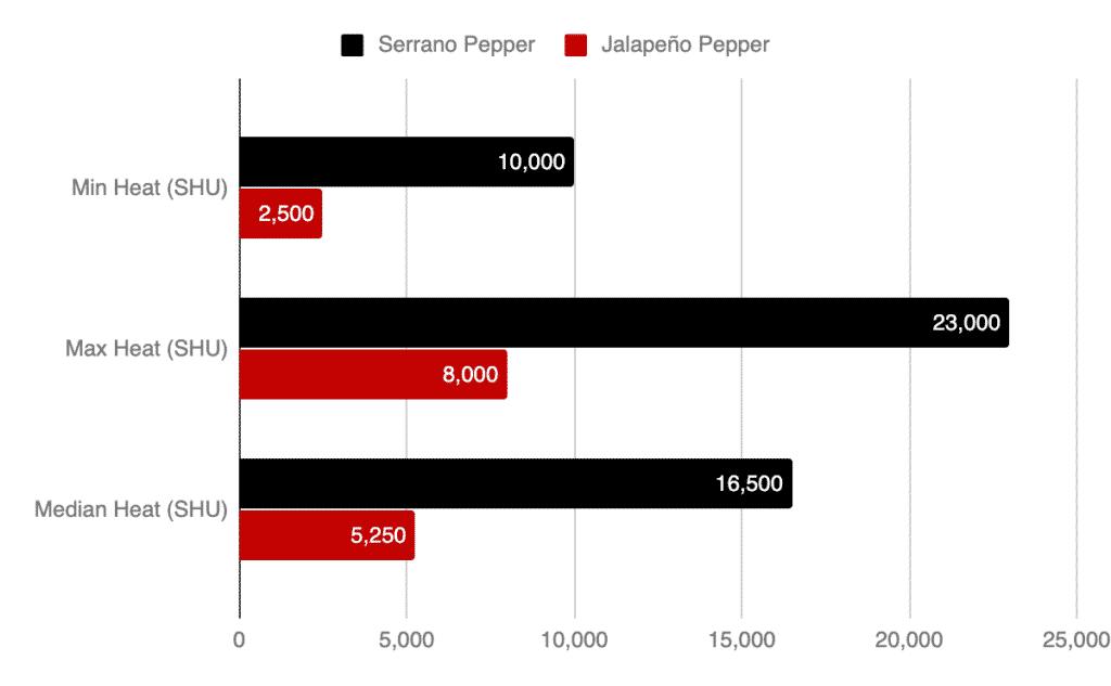 Serrano Vs  Jalapeño: PepperScale Showdown - PepperScale