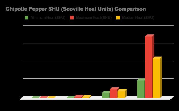 Chipotle Pepper SHU Heat Comparison