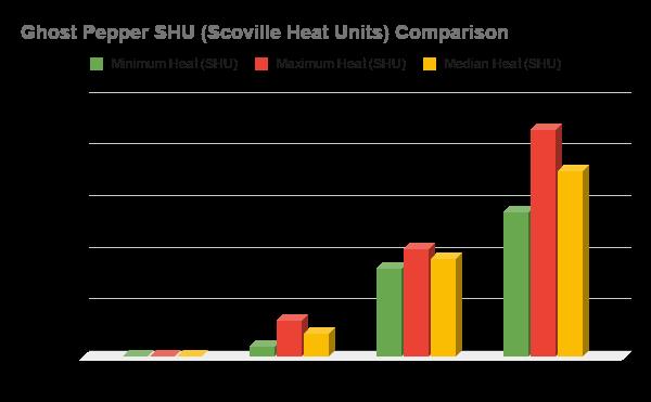 Ghost Pepper SHU Heat Comparison