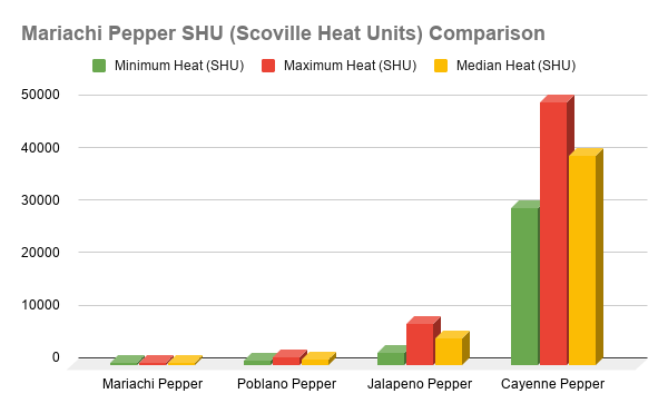 Mariachi Pepper SHU Heat Comparison