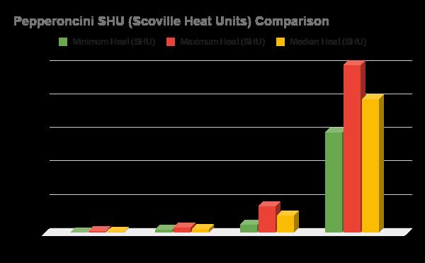 Pepperoncini SHU Heat Comparison
