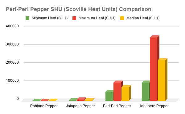 Peri-peri pepper SHU heat comparison